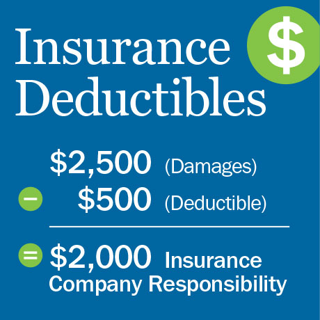 What Does It Mean Car Insurance Deductible